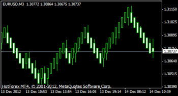 Median Renko Plug-in for Metatrader4 screenshot