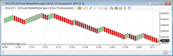 Median Renko Plug-in for Metatrader4 screenshot 2