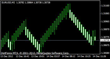 Median Renko Plug-in for Metatrader4 screenshot 3