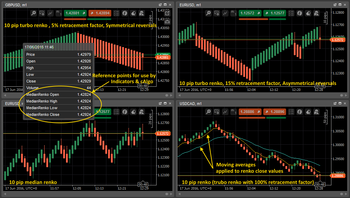 Median Renko Plug-in for Metatrader4 screenshot 4